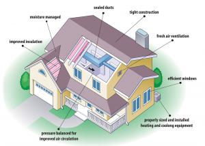 New Homes Energy Savings